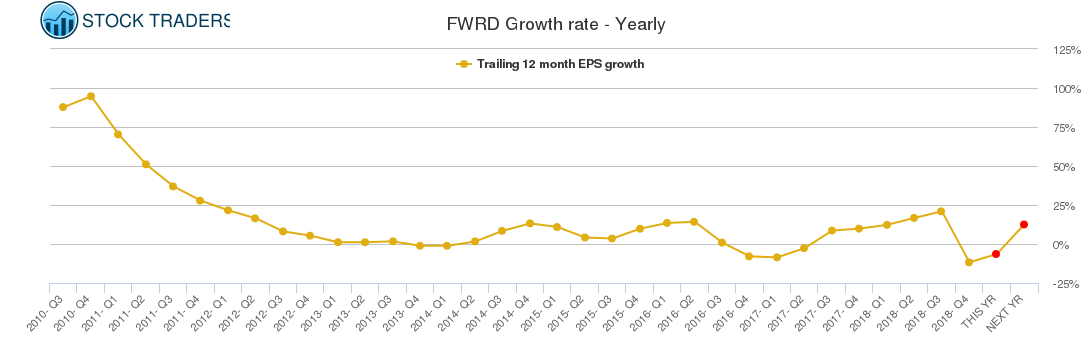 FWRD Growth rate - Yearly