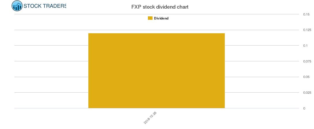 FXP Dividend Chart