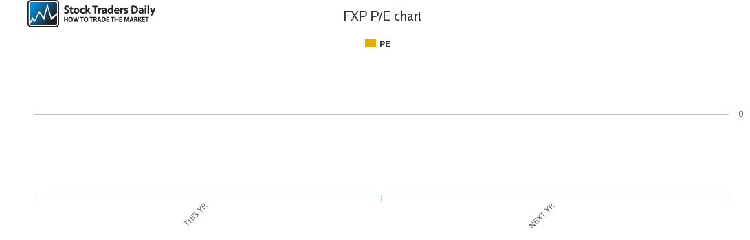 FXP PE chart