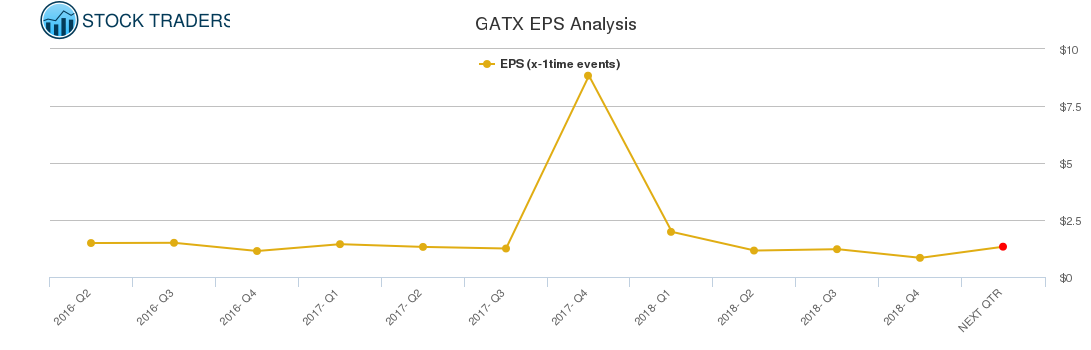 GATX EPS Analysis