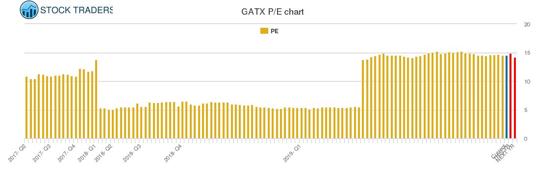 GATX PE chart