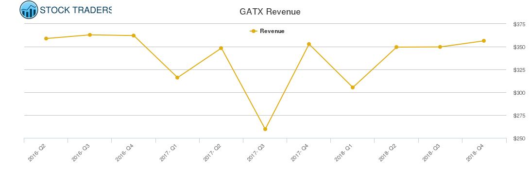 GATX Revenue chart