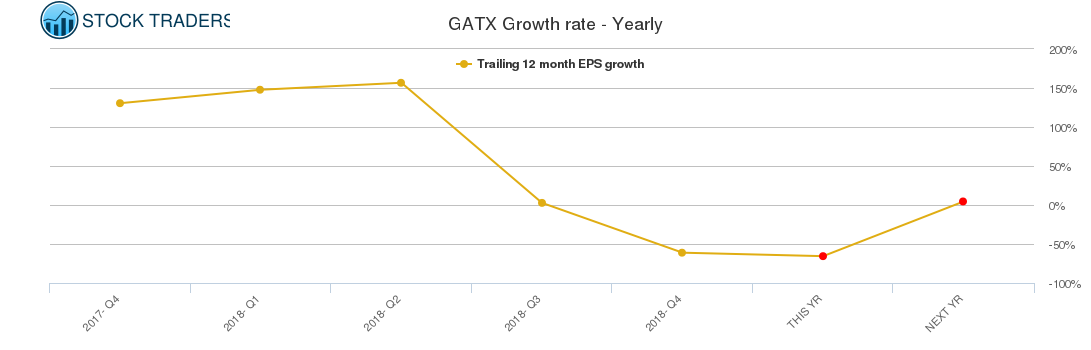 GATX Growth rate - Yearly