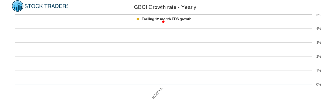 GBCI Growth rate - Yearly