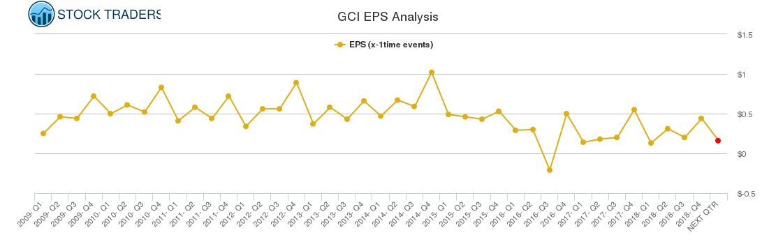 GCI EPS Analysis