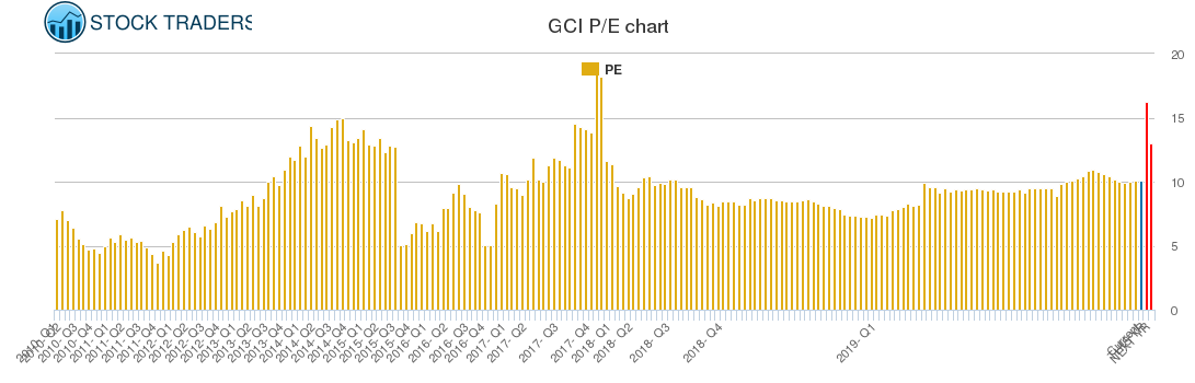 GCI PE chart