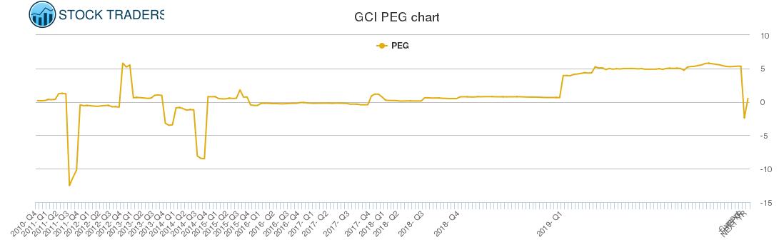 GCI PEG chart