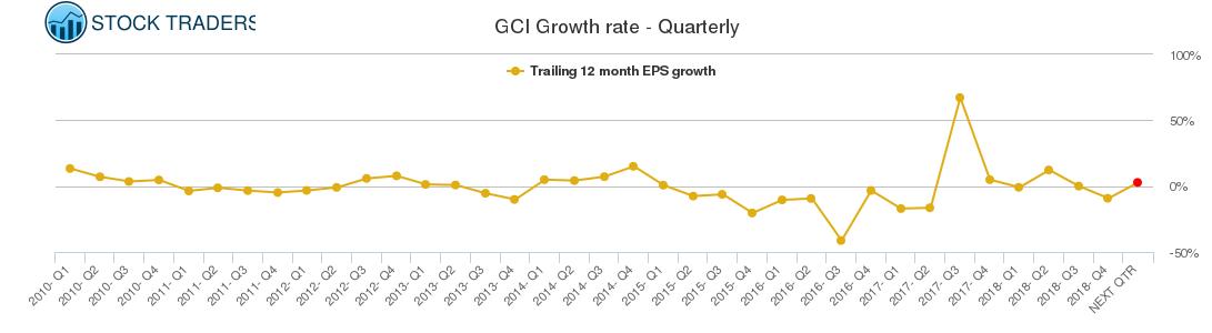 GCI Growth rate - Quarterly