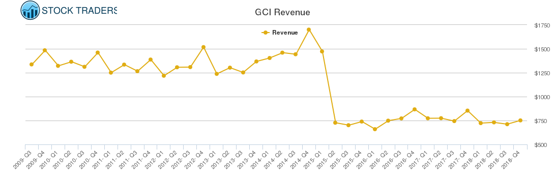 GCI Revenue chart