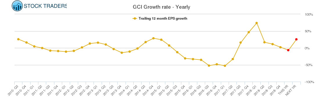 GCI Growth rate - Yearly
