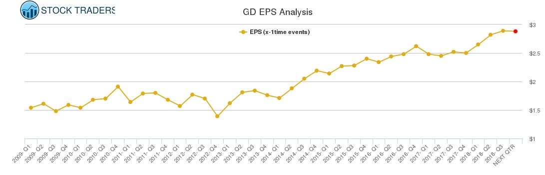 GD EPS Analysis