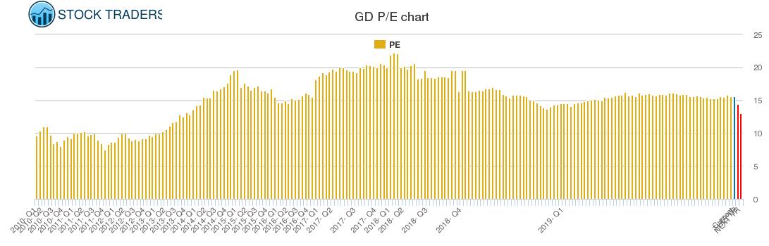 GD PE chart