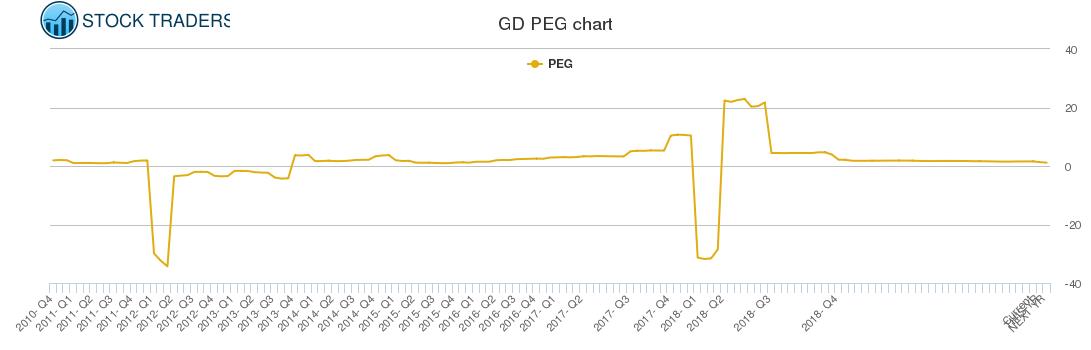 GD PEG chart