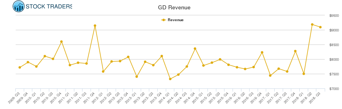 GD Revenue chart