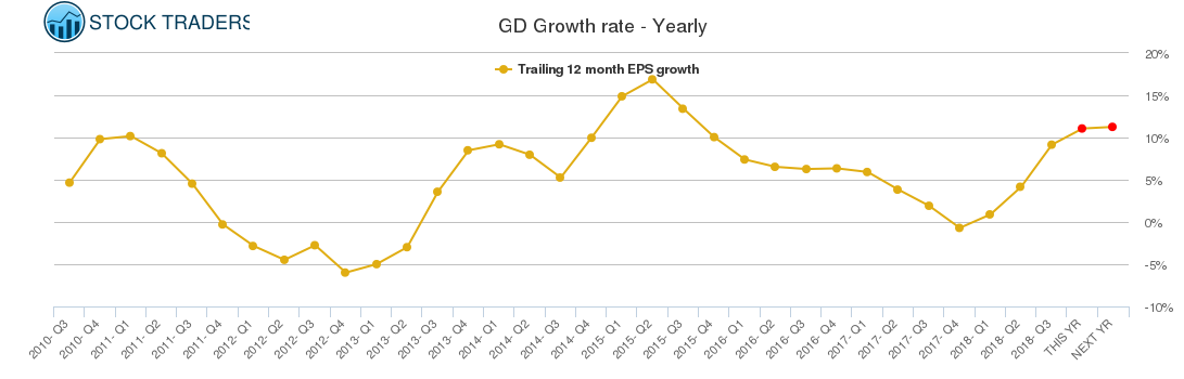 GD Growth rate - Yearly