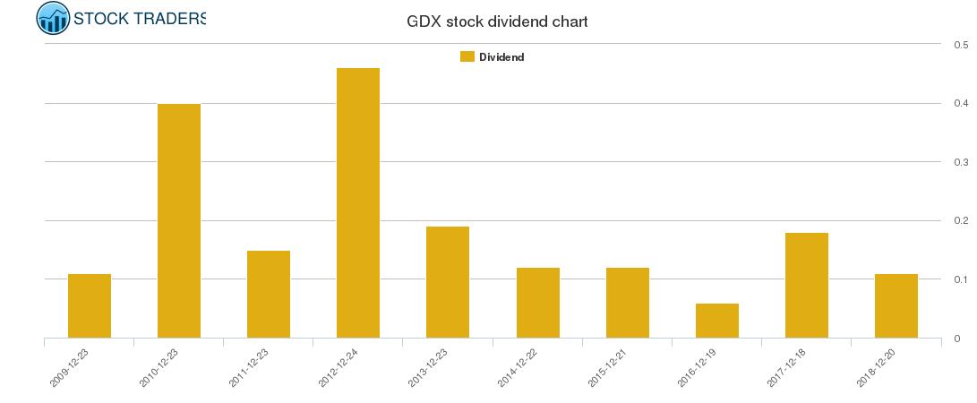GDX Dividend Chart