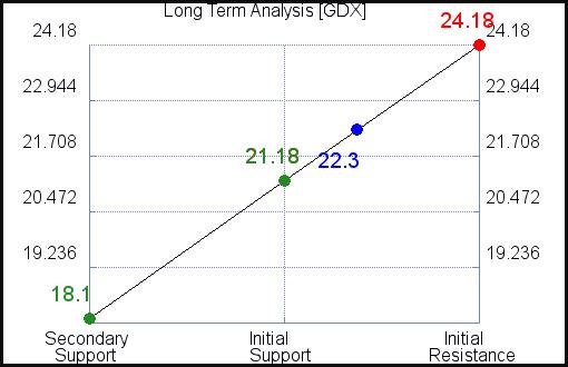 GDX Long Term Analysis