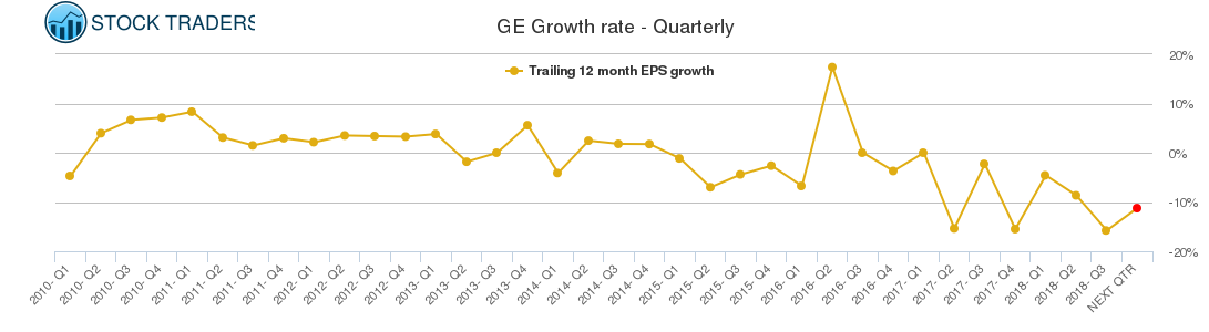 GE Growth rate - Quarterly