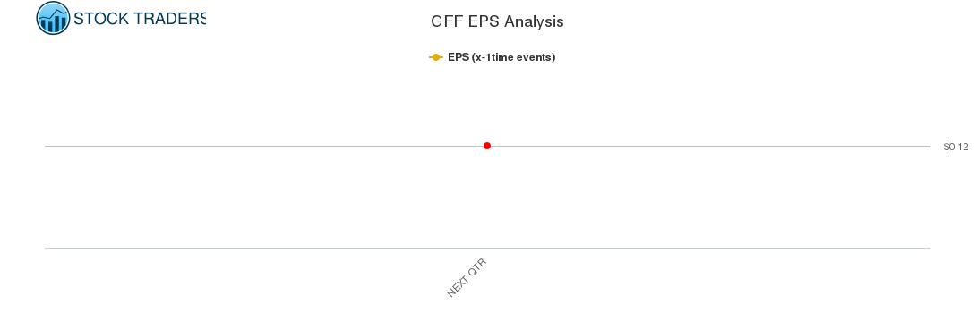 GFF EPS Analysis