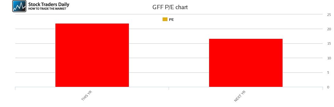 GFF PE chart