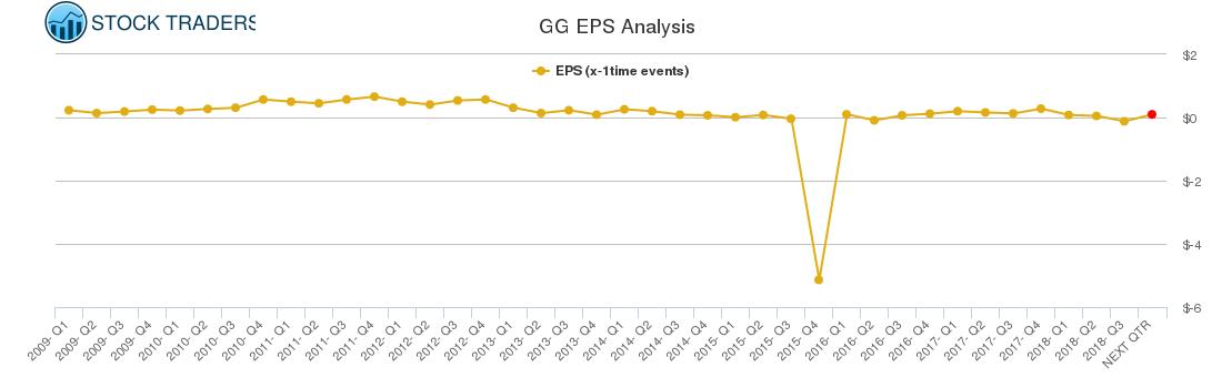 GG EPS Analysis