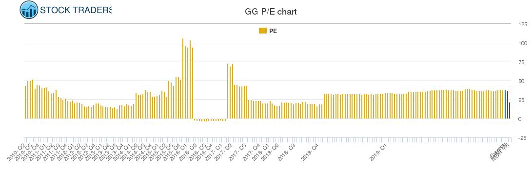 GG PE chart