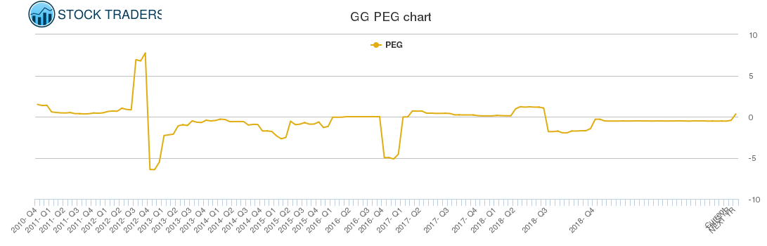 GG PEG chart
