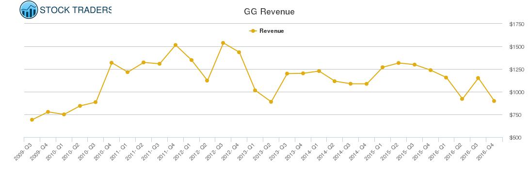GG Revenue chart