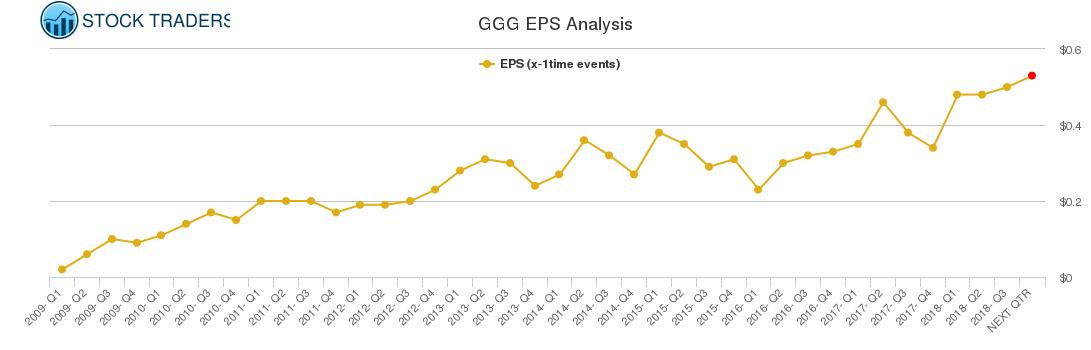 GGG EPS Analysis