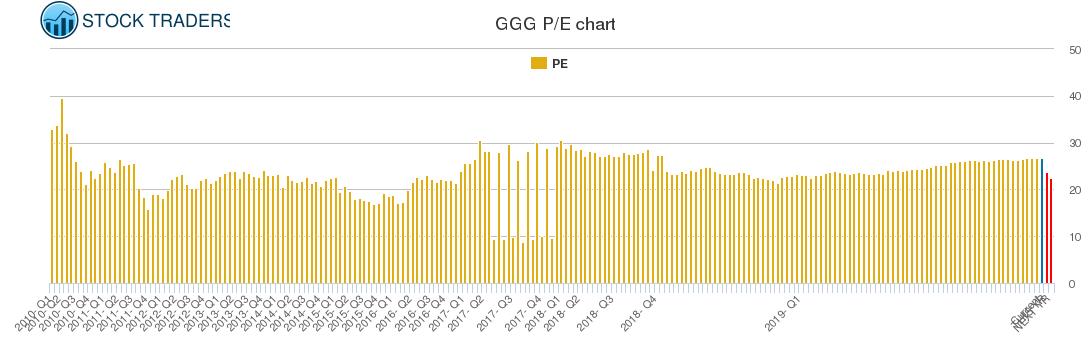 GGG PE chart