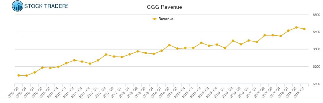 GGG Revenue chart