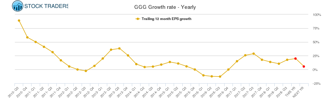 GGG Growth rate - Yearly