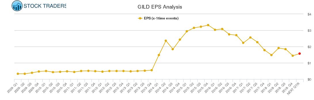GILD EPS Analysis