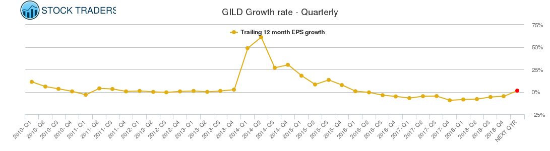 GILD Growth rate - Quarterly