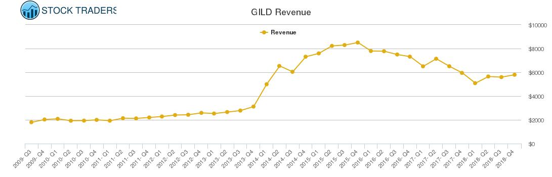 GILD Revenue chart