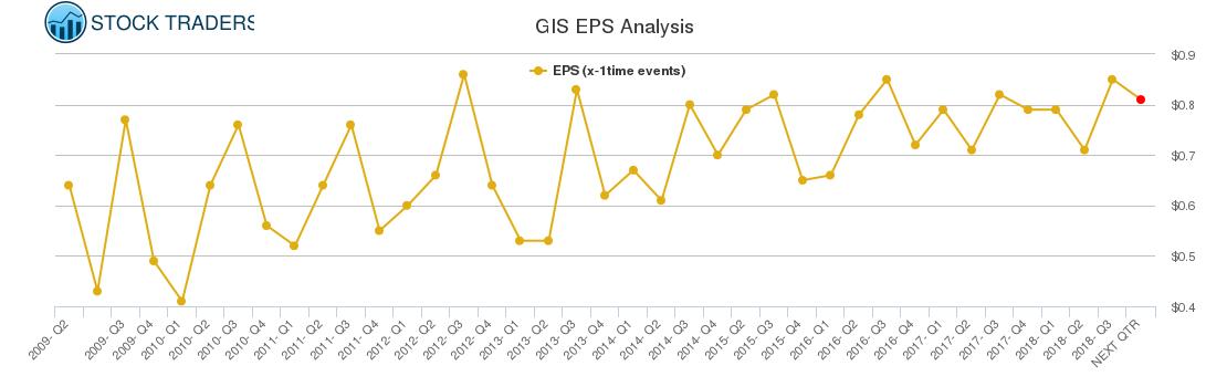 GIS EPS Analysis