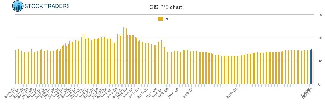 GIS PE chart