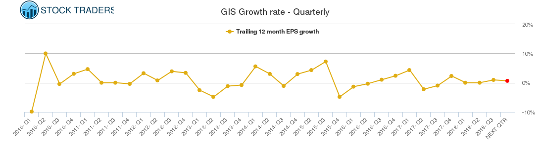 GIS Growth rate - Quarterly