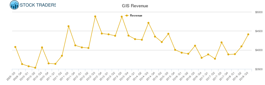 GIS Revenue chart