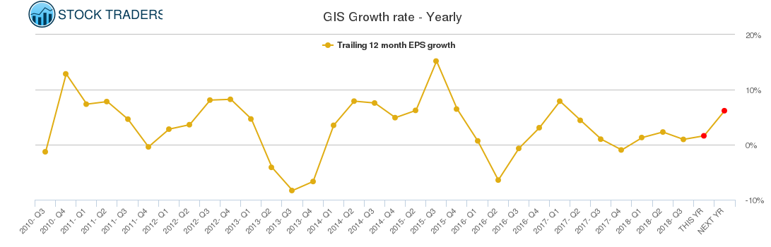 GIS Growth rate - Yearly