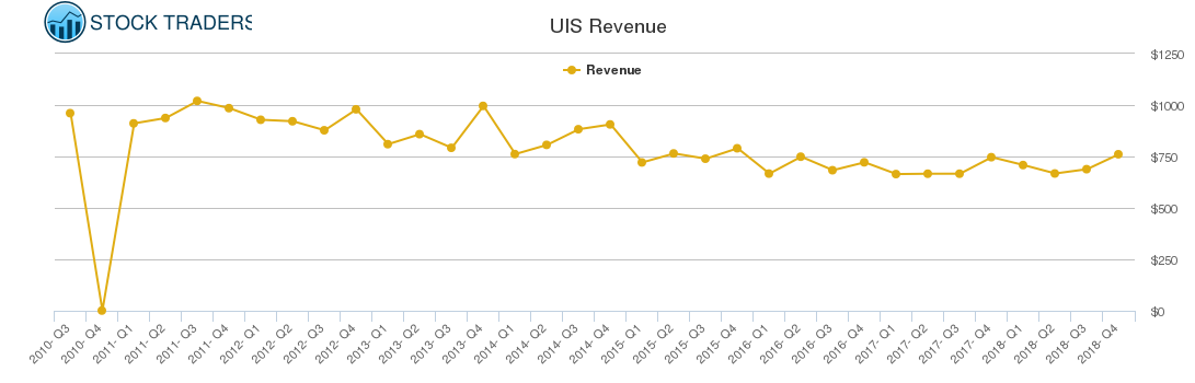 UIS Revenue chart