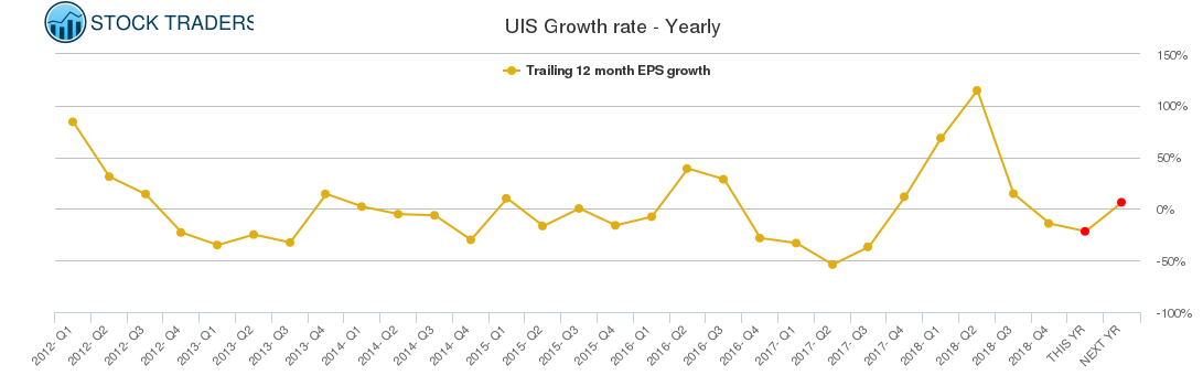UIS Growth rate - Yearly