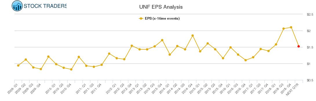 UNF EPS Analysis