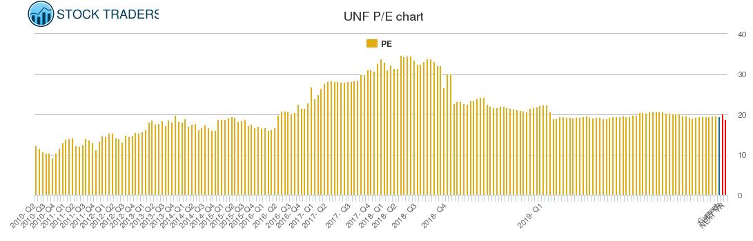 UNF PE chart