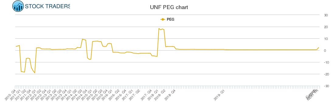 UNF PEG chart