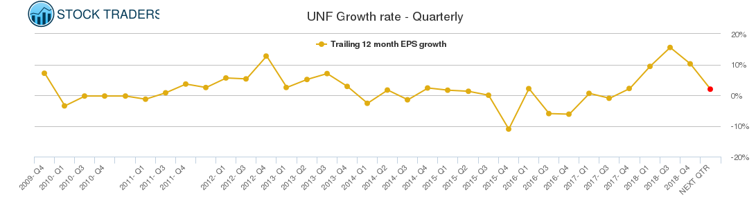 UNF Growth rate - Quarterly