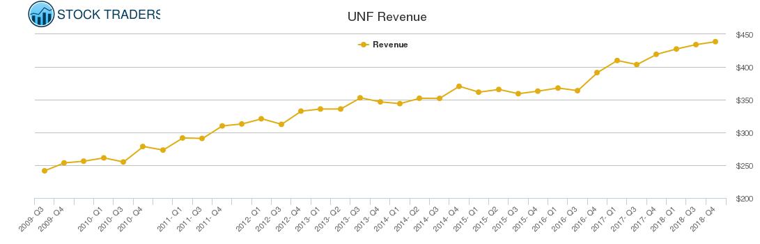 UNF Revenue chart