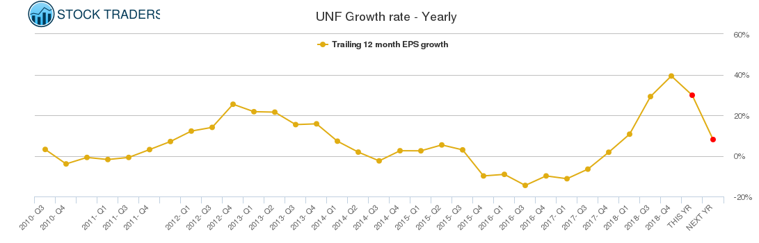 UNF Growth rate - Yearly