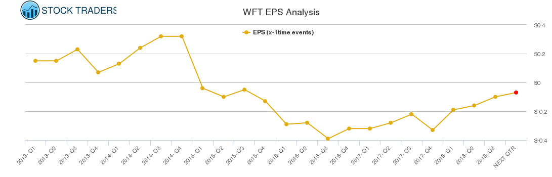Weatherford International $WFT Technical Update – Stock