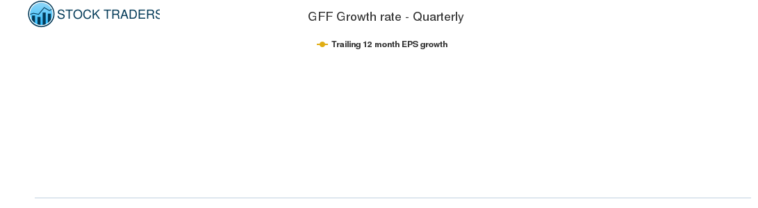 GFF Growth rate - Quarterly